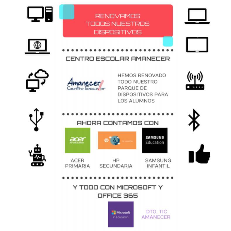 Infografía tecnológica